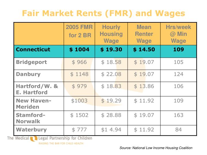 Fair Market Rents (FMR) and Wages