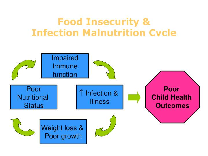 Food Insecurity &