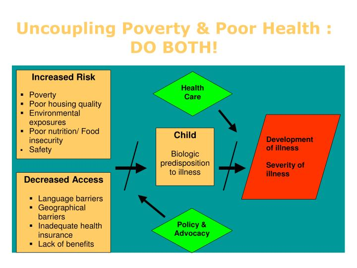 Uncoupling Poverty & Poor Health : DO BOTH!