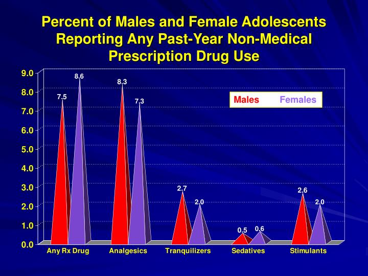 Percent of Males and Female Adolescents Reporting Any Past-Year Non-Medical Prescription Drug Use