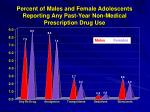 percent of males and female adolescents reporting any past year non medical prescription drug use