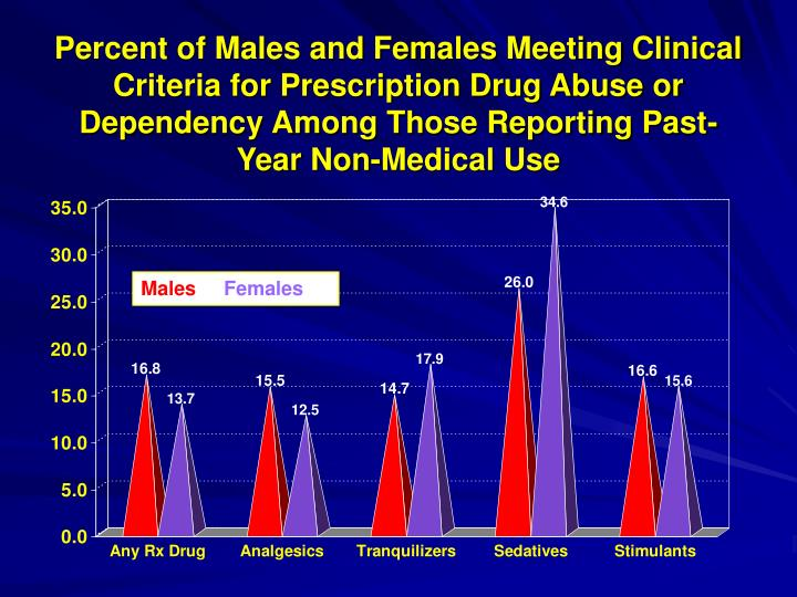 Percent of Males and Females Meeting Clinical Criteria for Prescription Drug Abuse or Dependency Among Those Reporting Past-Year Non-Medical Use