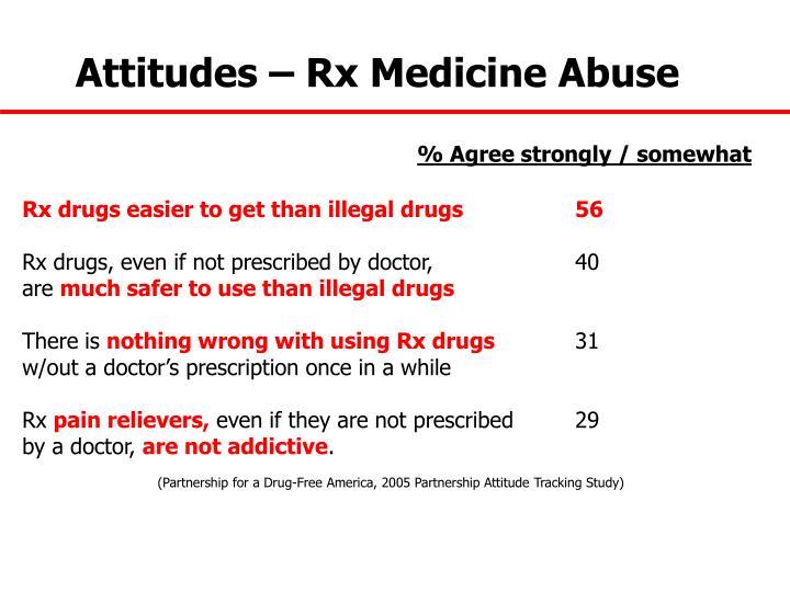 Attitudes – Rx Medicine Abuse