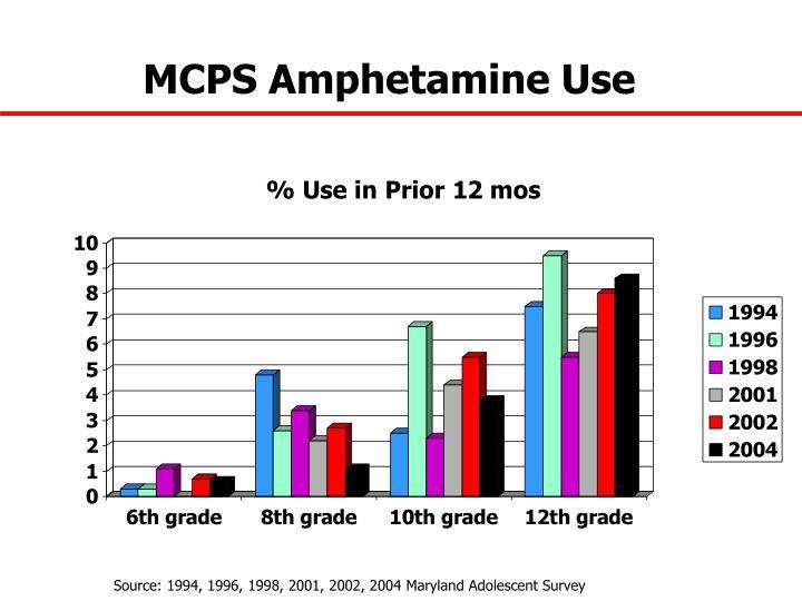 MCPS Amphetamine Use