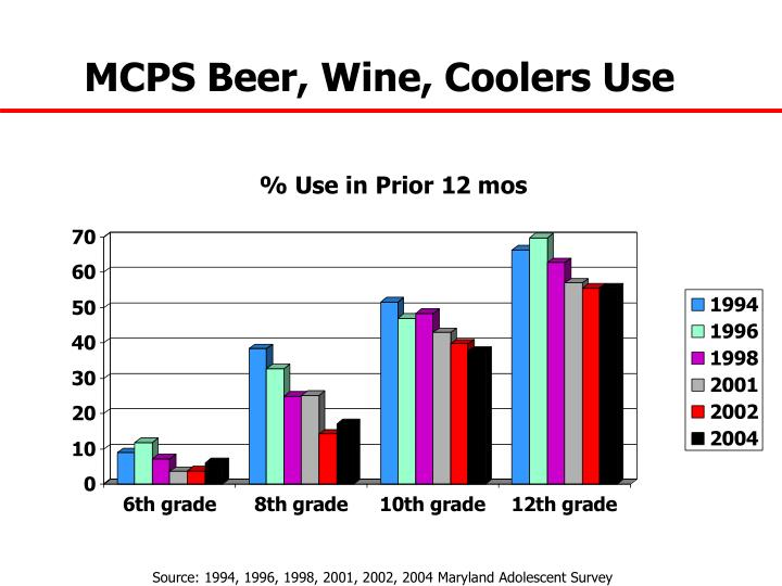 MCPS Beer, Wine, Coolers Use