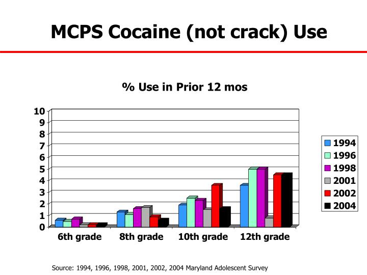 MCPS Cocaine (not crack) Use