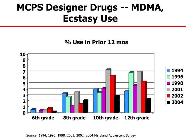 MCPS Designer Drugs -- MDMA, Ecstasy Use