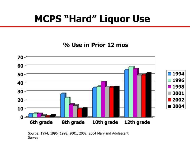 """MCPS """"Hard"""" Liquor Use"""