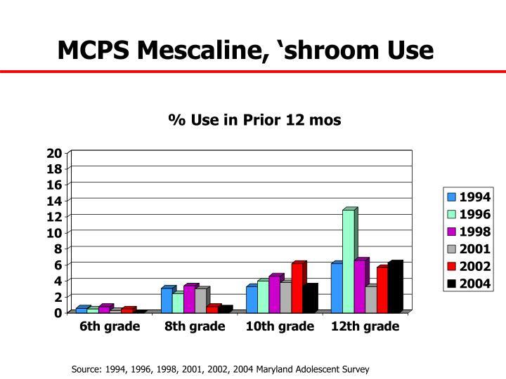 MCPS Mescaline, 'shroom Use