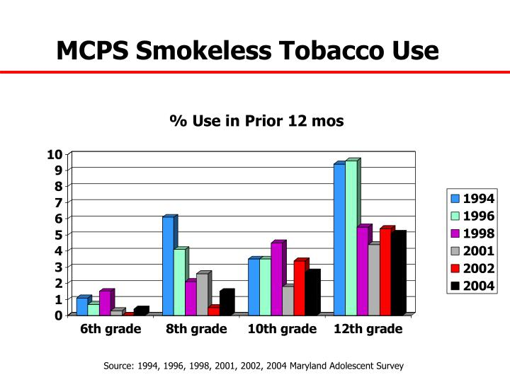 MCPS Smokeless Tobacco Use