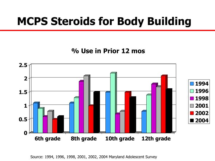 MCPS Steroids for Body Building