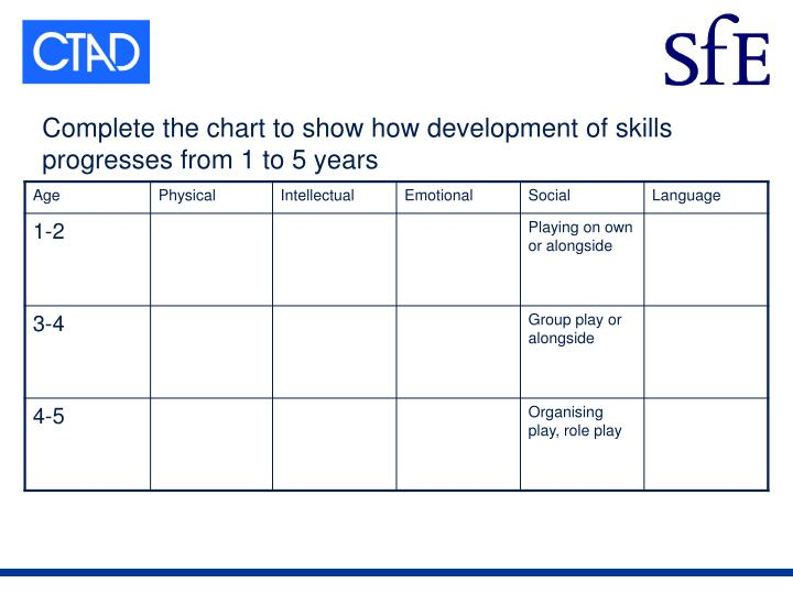 Complete the chart to show how development of skills progresses from 1 to 5 years