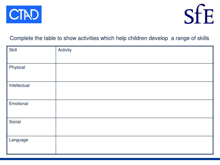 Complete the table to show activities which help children develop  a range of skills