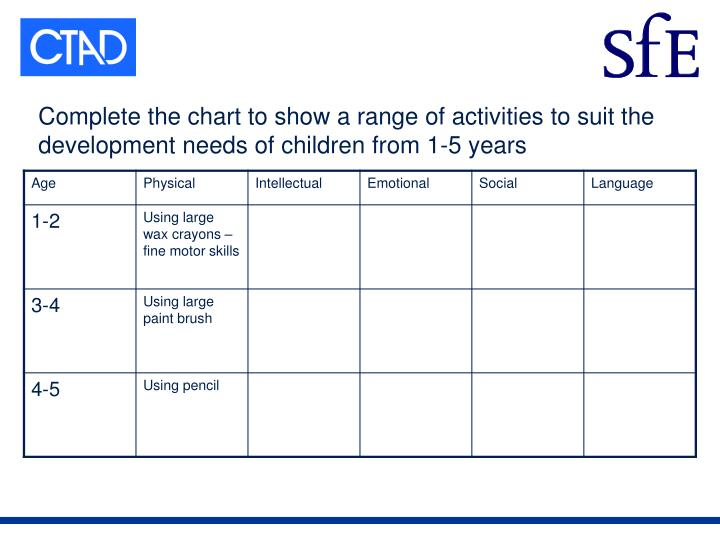 Complete the chart to show a range of activities to suit the development needs of children from 1-5 years