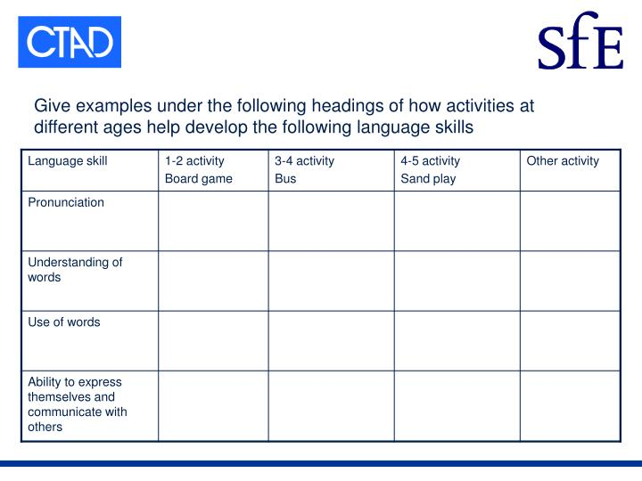 Give examples under the following headings of how activities at different ages help develop the following language skills