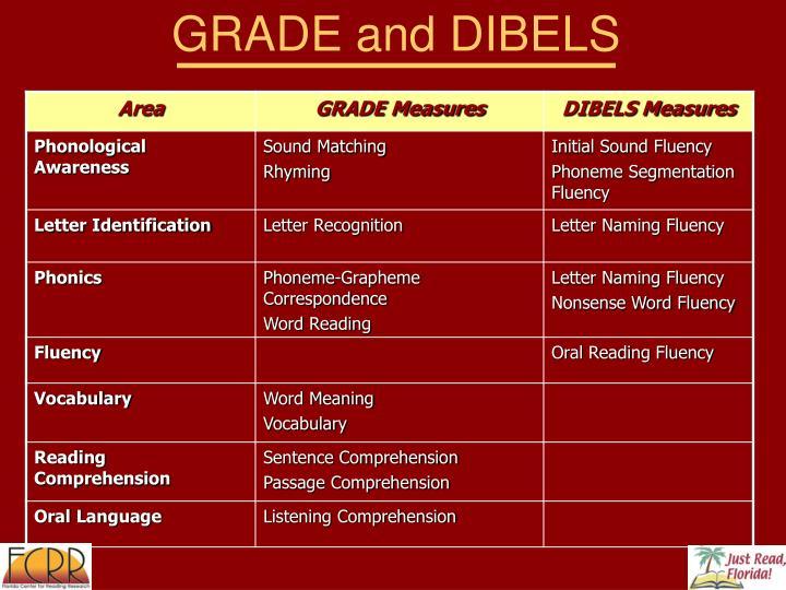 GRADE and DIBELS
