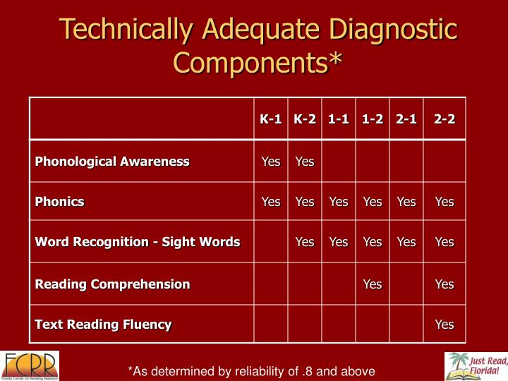 Technically Adequate Diagnostic Components*