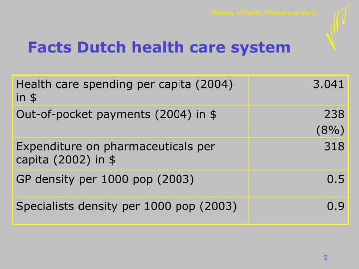 Facts dutch health care system
