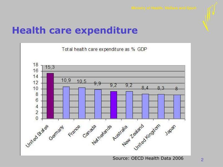 Health care expenditure