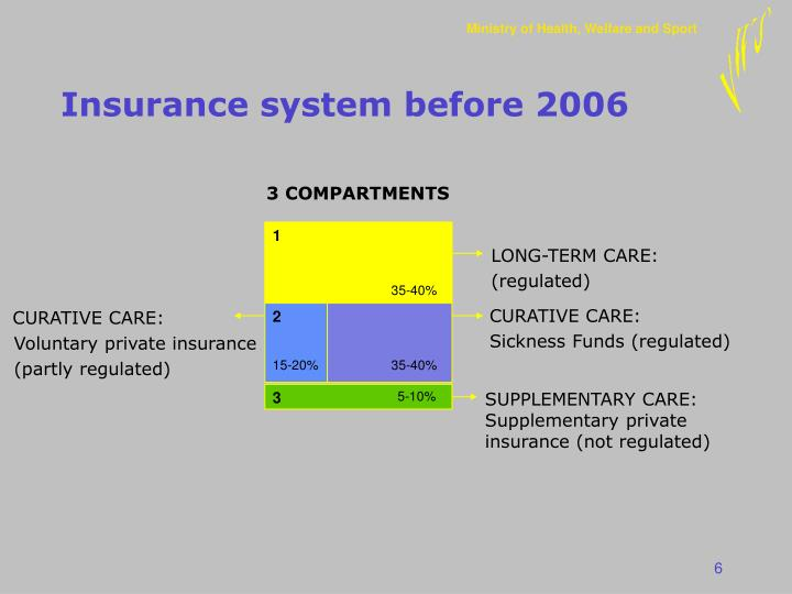 Insurance system before 2006