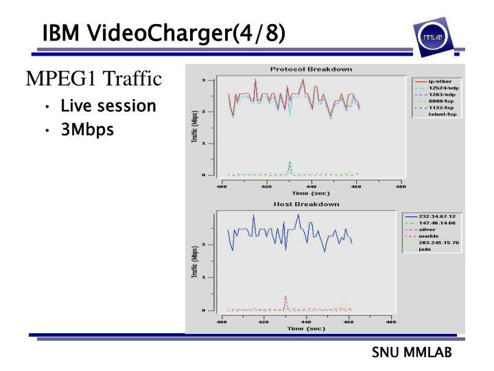 IBM VideoCharger(4/8)
