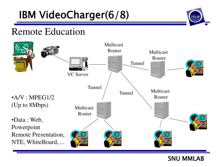 IBM VideoCharger(6/8)