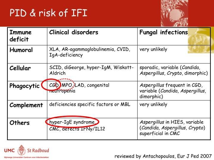 PID & risk of IFI