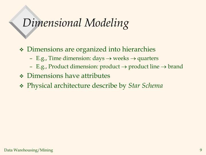 Dimensions are organized into hierarchies