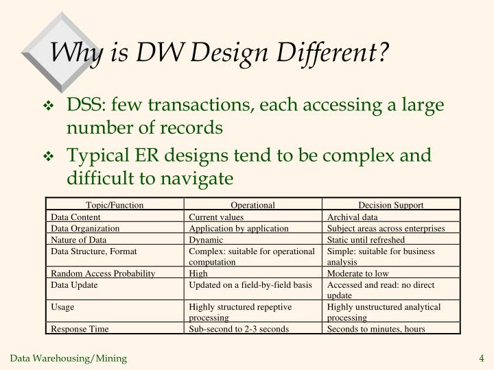 Why is DW Design Different?