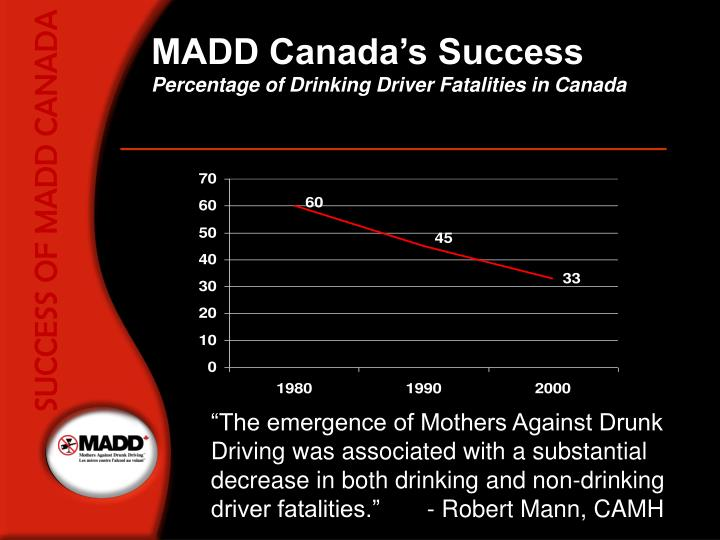 SUCCESS OF MADD CANADA