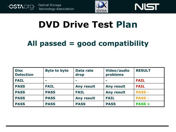 DVD Drive Test