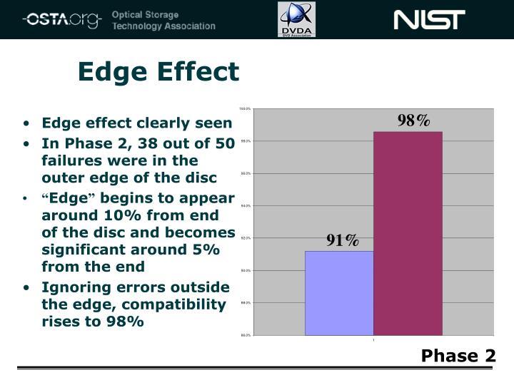 Edge Effect