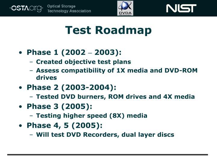 Test Roadmap