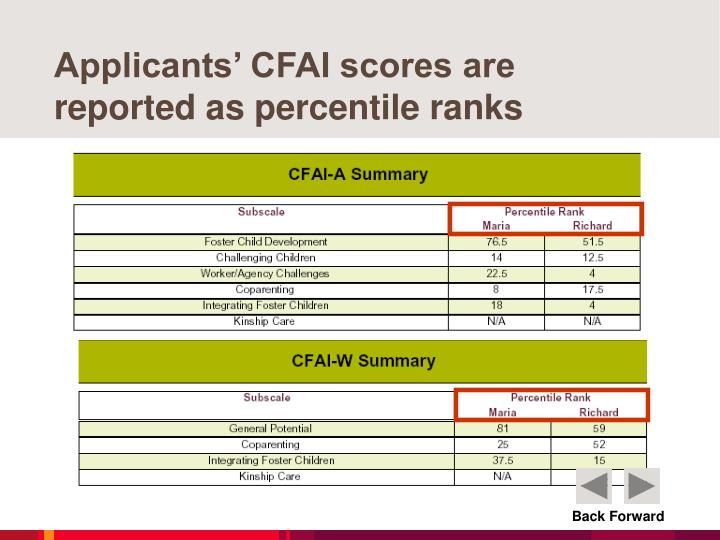 Applicants' CFAI scores are reported as percentile ranks
