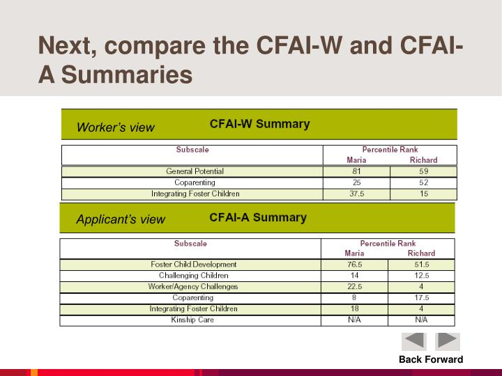 Next, compare the CFAI-W and CFAI-A Summaries