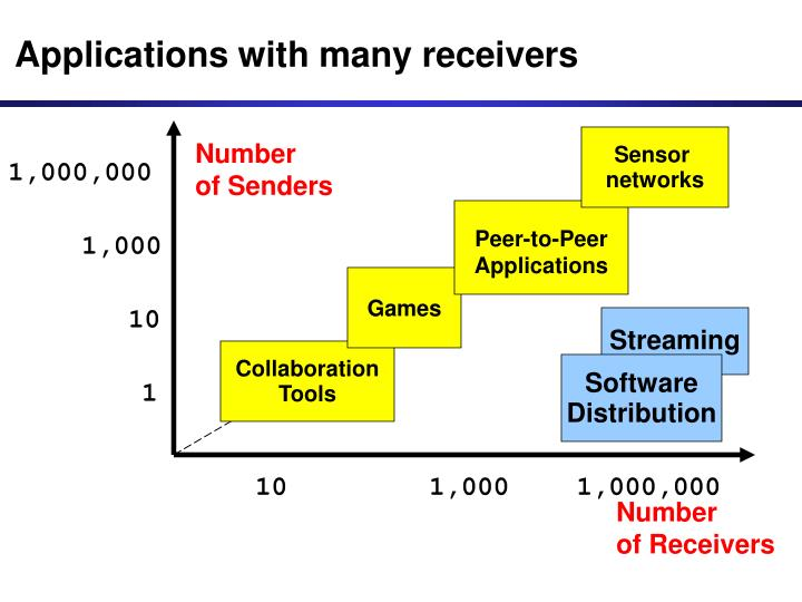 Applications with many receivers