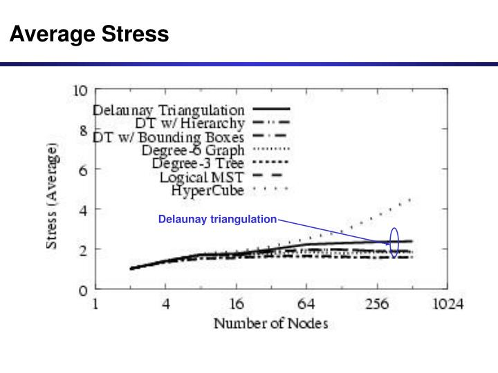 Average Stress