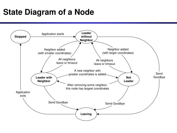 State Diagram of a Node