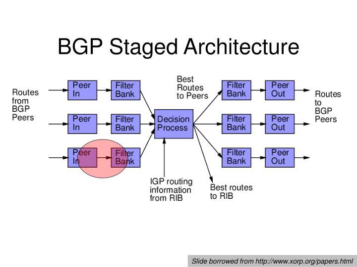 BGP Staged Architecture