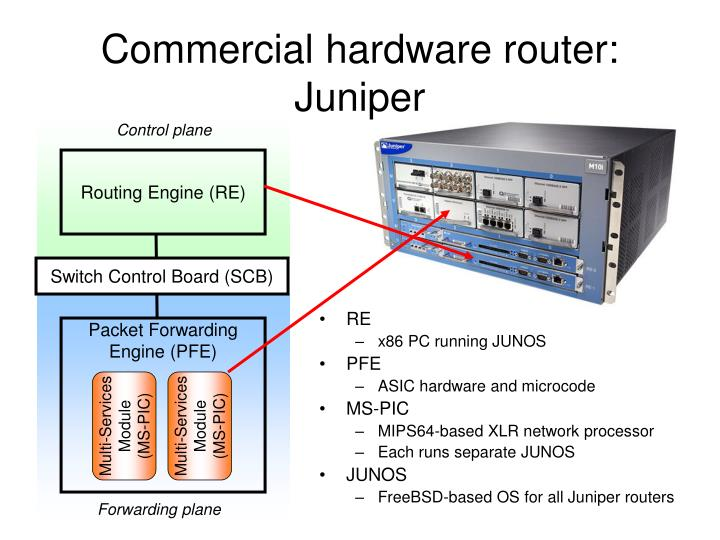 Commercial hardware router: