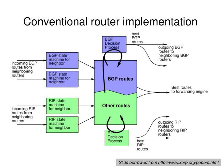 Conventional router implementation