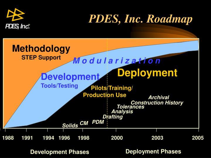 PDES, Inc. Roadmap