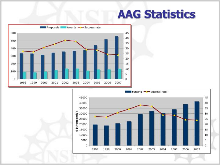 AAG Statistics