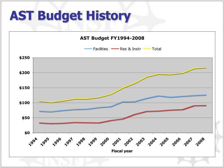 AST Budget History