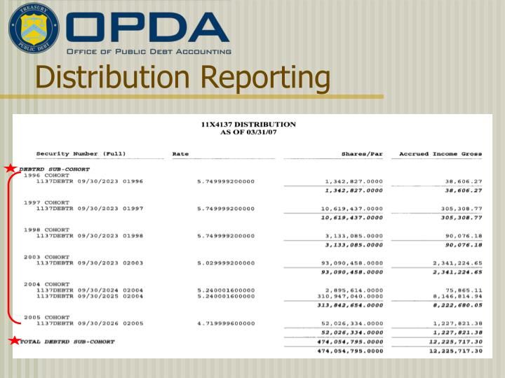 Distribution Reporting