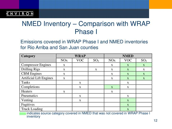 NMED Inventory – Comparison with WRAP Phase I