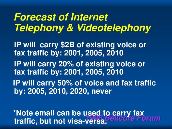 Forecast of Internet Telephony & Videotelephony