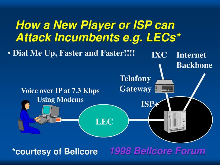 How a New Player or ISP can Attack Incumbents e.g. LECs*