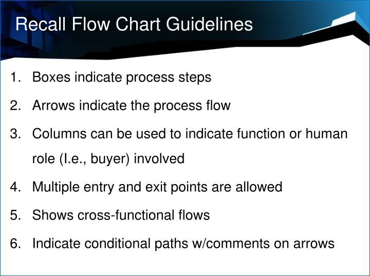 Recall Flow Chart Guidelines