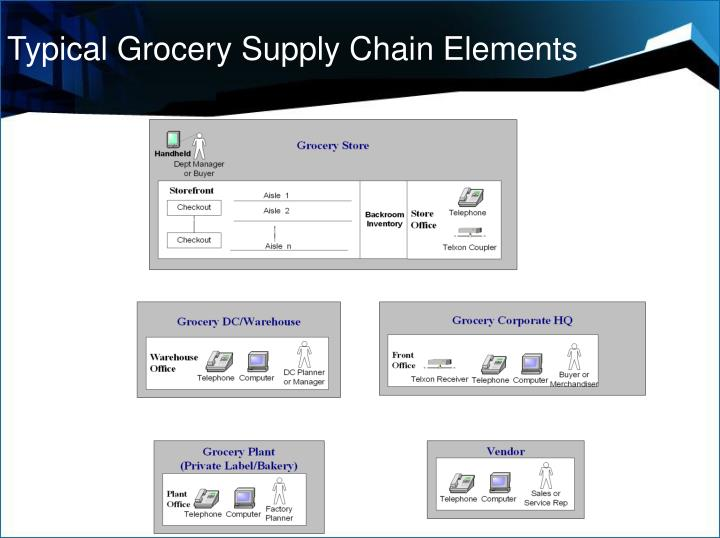 Typical Grocery Supply Chain Elements